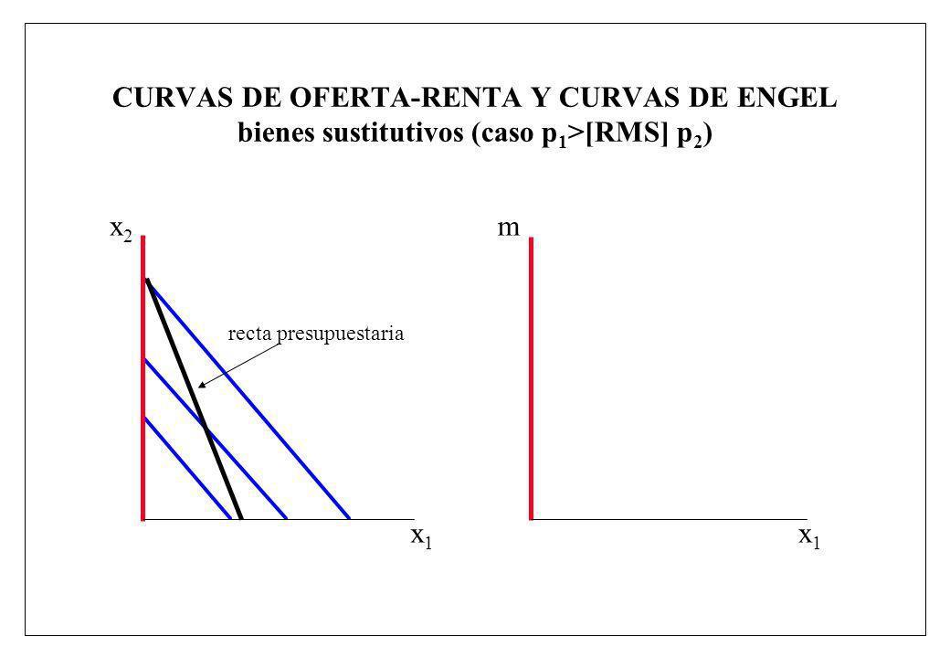 CURVAS DE OFERTA-RENTA Y CURVAS DE ENGEL bienes sustitutivos (caso p1>[RMS] p2)